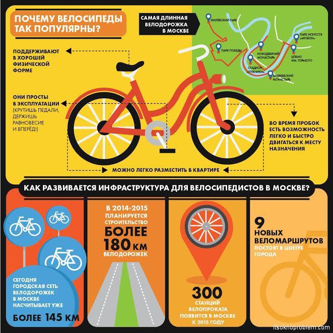 Велодорожки в Москве (России)