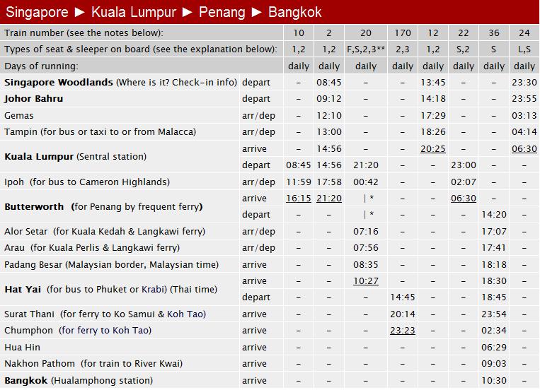 Расписание поездов Сингапур-Куала Лумпур-Пенанг-Бангкок