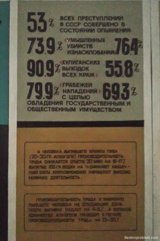 Советские плакаты против алкоголя и табака. Статистика по алкоголю